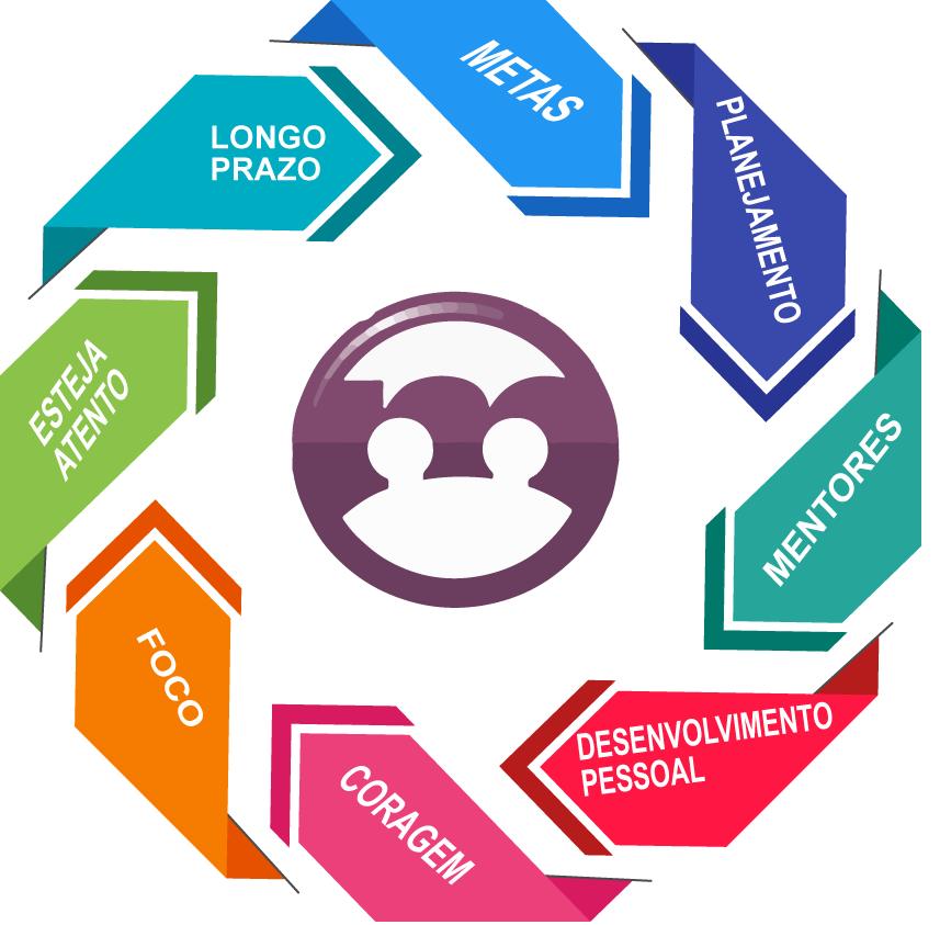 A gestão pessoas e suas ferramentas para o aumento do volume de vendas 2