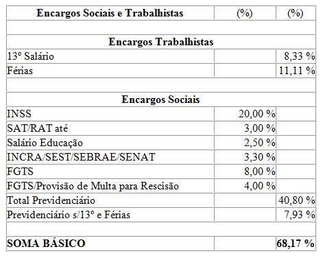 Encargos Sociais