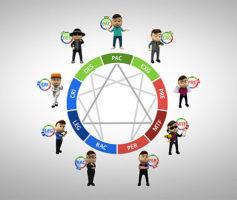 Eneagrama: Descubra o Potencial dos Seus Colaboradores!
