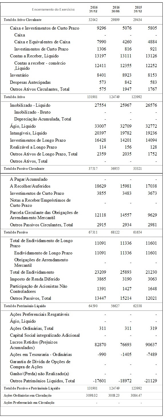 Tabela Balanço