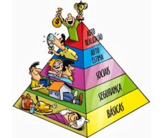 Pirâmide de Maslow Como Ferramenta Empresarial. Saiba Mais.