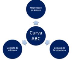 Curva ABC – Diagnóstico De Estoque. Como Utilizar?