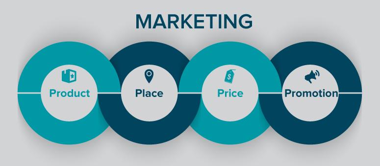 Mix de Marketing - 4Ps